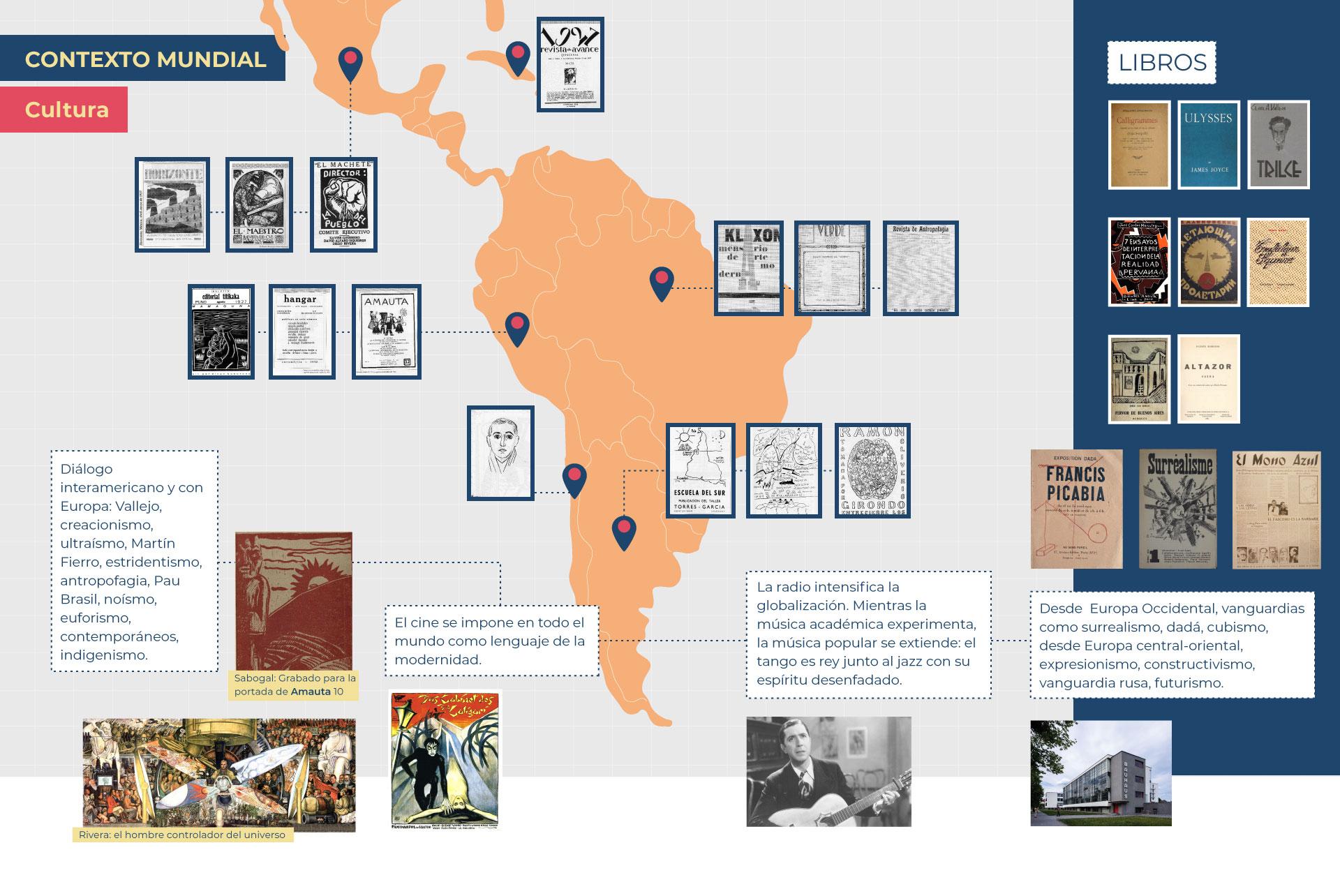Contexto Mundial Mapa América