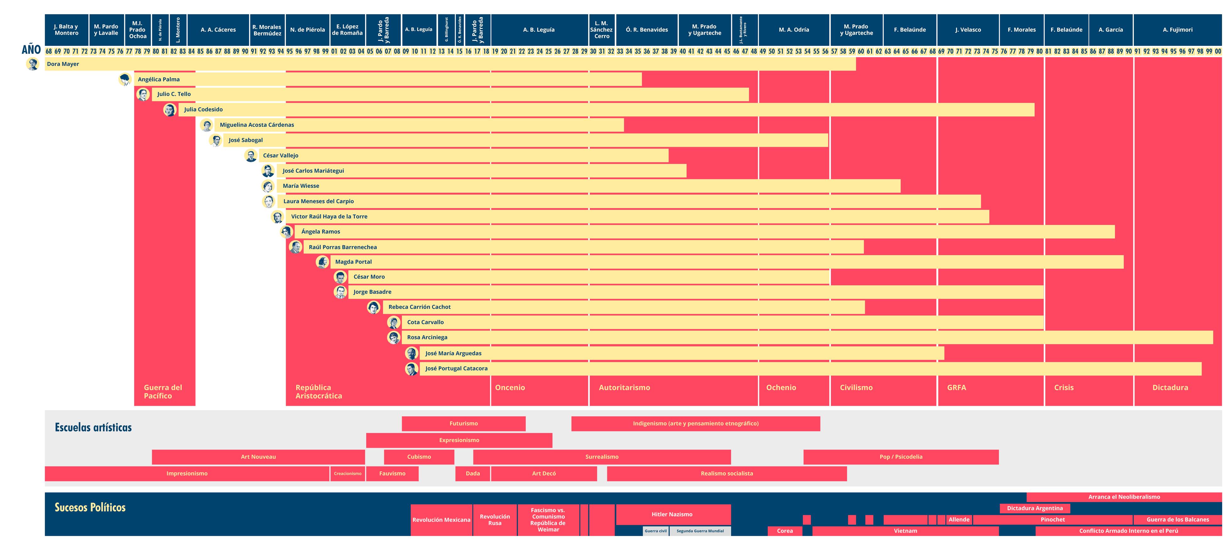 timelinegeneral04